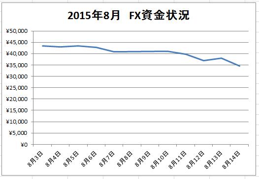 2015年8月 FX資金状況グラフ