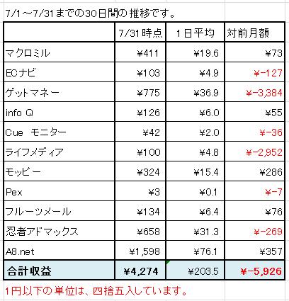 2015年7月のネット稼ぎ状況