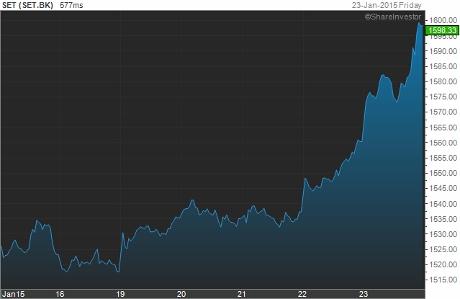 set indexのチャート画像