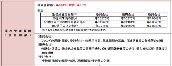 eMAXIS バランス (4資産均等型)信託報酬の配分