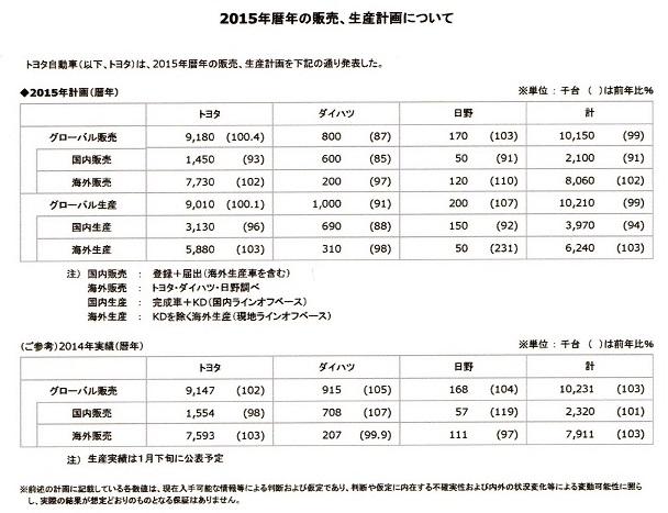 20 トヨタ 2014年販売実績