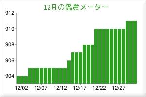 201412鑑賞メーター