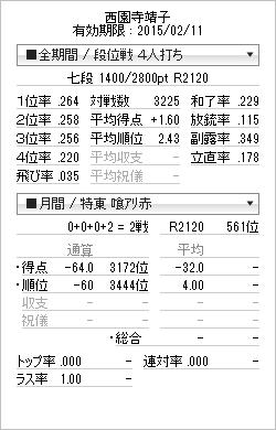 tenhou_prof_20141230.png