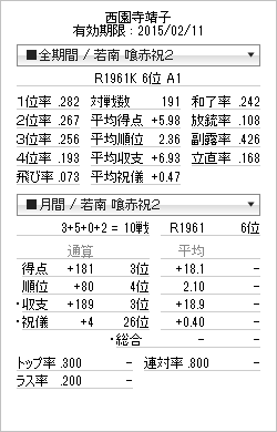 tenhou_prof_20150101.png