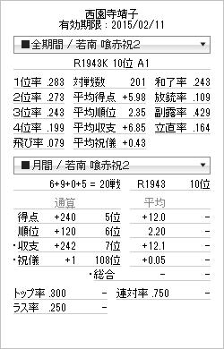 tenhou_prof_20150102.png