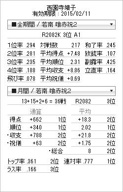 tenhou_prof_20150105.png