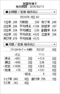 tenhou_prof_20150109.png