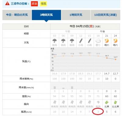 三浦市の風の予報