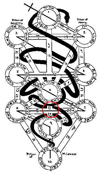 生命の樹25番小径節制 by占いとか魔術とか所蔵画像