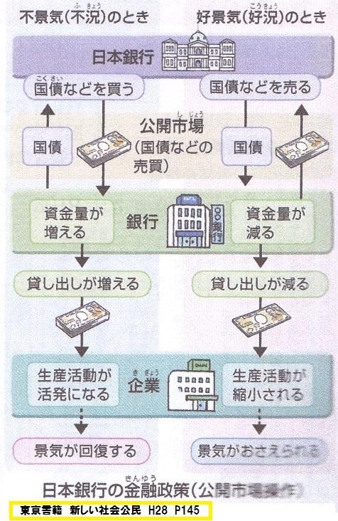 東京書籍 新しい社会公民 H28 P145