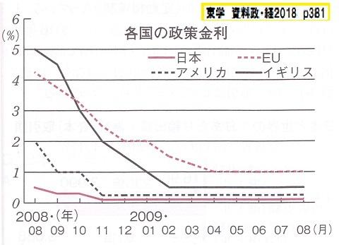 × 各国0金利 東学 資料政・経2018 p381