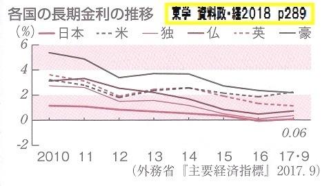 各国 長期金利 東学 資料政・経2018 p289
