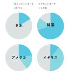 カードグラフ