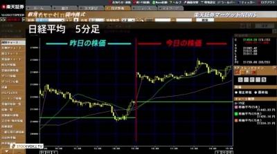 2018_0330C_楽天証券大引け01