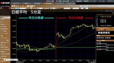 2018_0405C_楽天証券大引け01