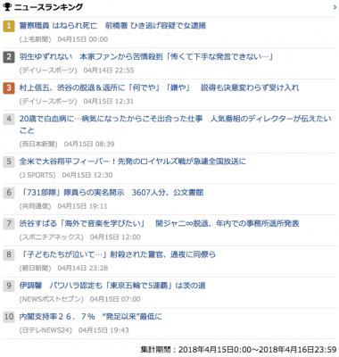 2018_0415_日_gooランキング