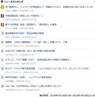 2018_0419_木_gooニュースランキング