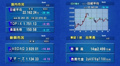 2018_0420B_東京M大引け_市況4画面