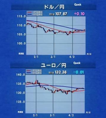 2018_0424G_東京M寄り付きLIVE_ドル円