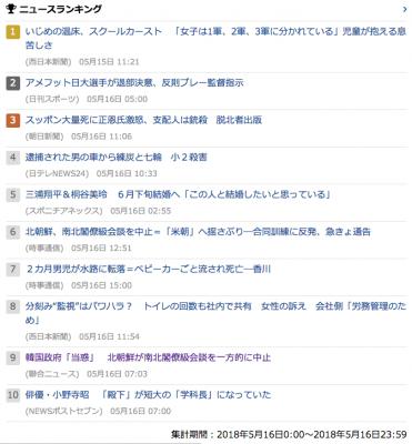 2018_0516_水_gooニュースランキング