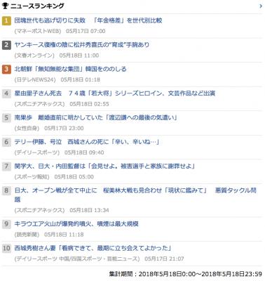 2018_0518_金_gooニュースランキング