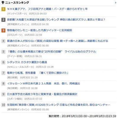 2018_0531_木_gooニュースランキング