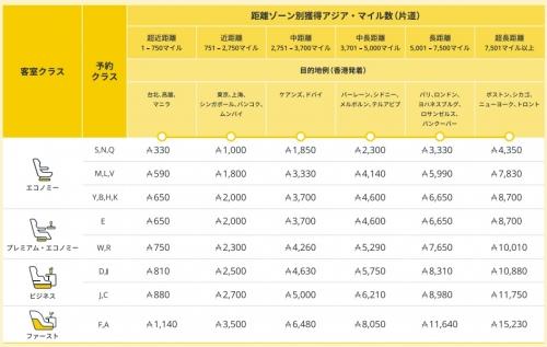 キャセイパシフィック航空のアジア・マイル プログラム変更でマイルの獲得数および特典交換数が変わります。1