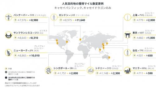 キャセイパシフィック航空のアジア・マイル プログラム変更でマイルの獲得数および特典交換数が変わります。2