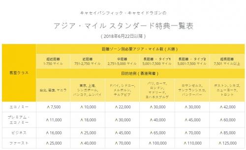キャセイパシフィック航空のアジア・マイル プログラム変更でマイルの獲得数および特典交換数が変わります。3