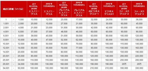 JAL 提携航空会社の特典航空券に必要なマイル数が変わります。