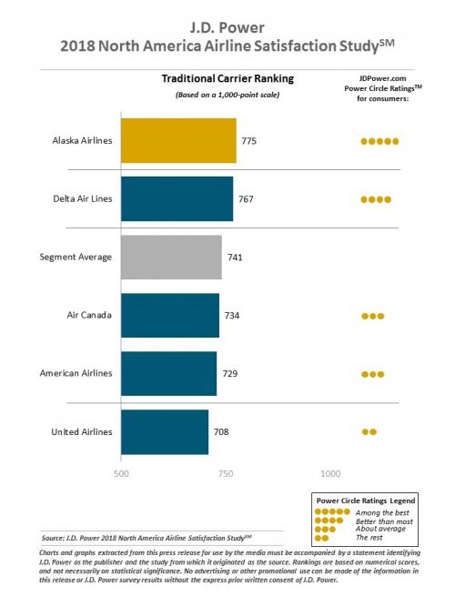アメリカの航空会社を多少とした満足度調査1