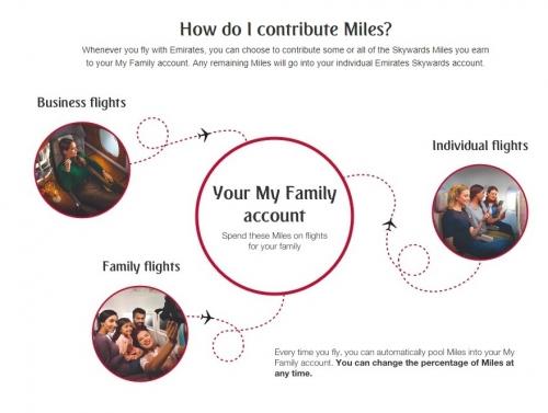 エミレーツ航空で最大8人の会員がマイルを共有できる「マイ・ファミリー」を導入