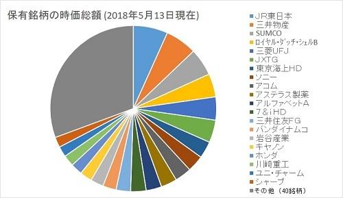 2018-5-13 銘柄別 現物の時価総額 円グラフ