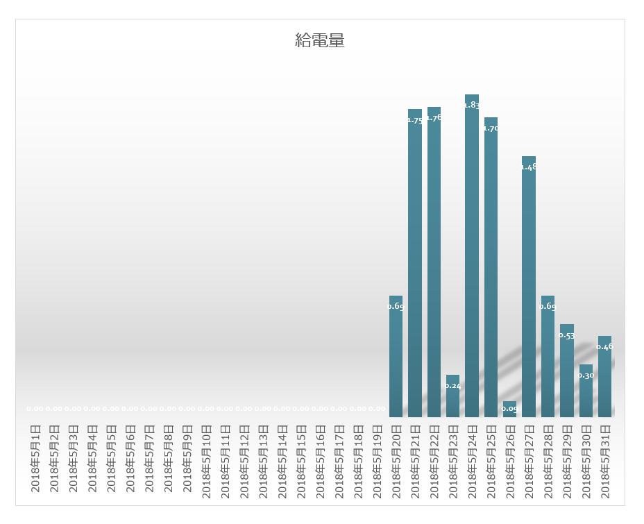 グリッド_タイ_インバーター給電状況グラフ2018年5月