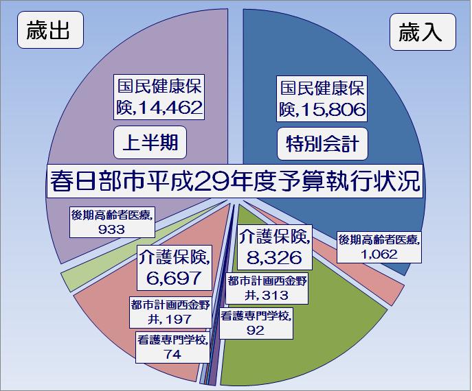 春日部市平成29年度上半期特別会計予算執行状況・グラフ1