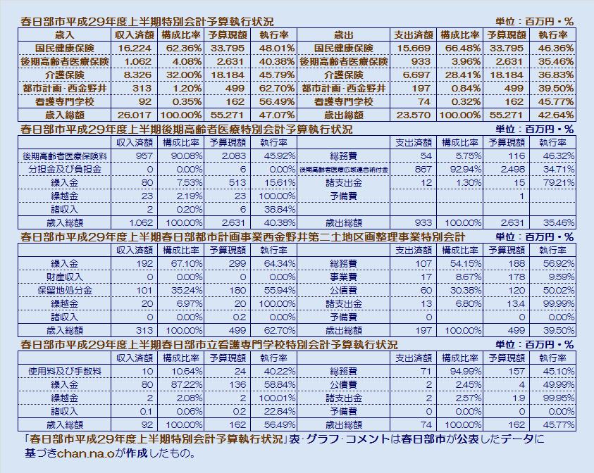春日部市平成29年度上半期特別会計予算執行状況・表