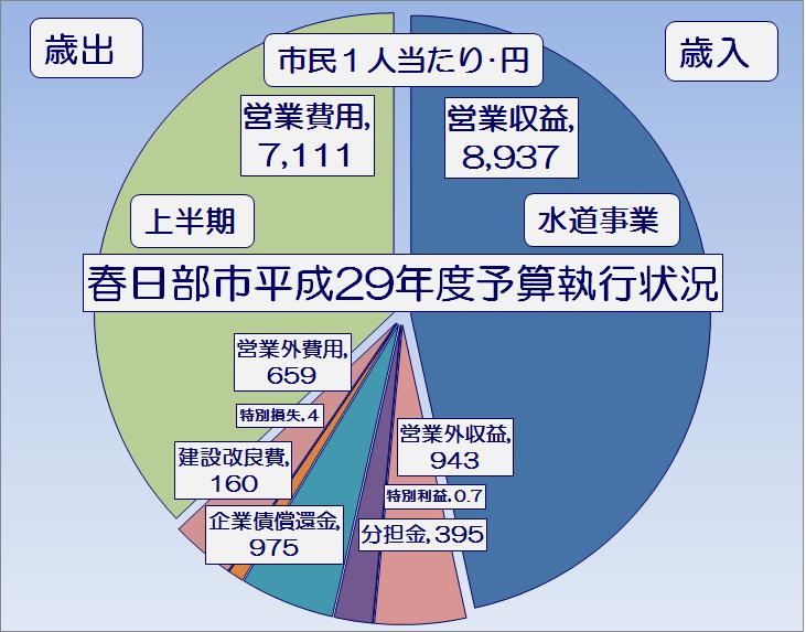 春日部市平成29年度上半期水道事業予算執行状況・グラフ1