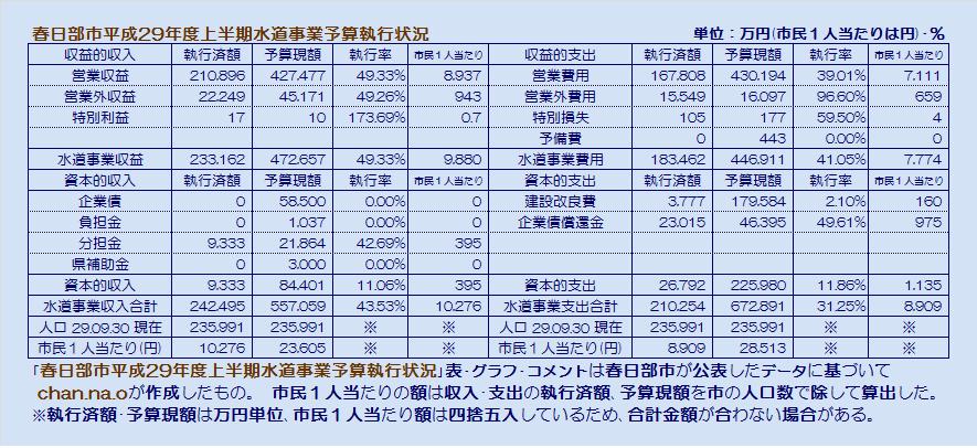 春日部市平成29年度上半期水道事業予算執行状況・表