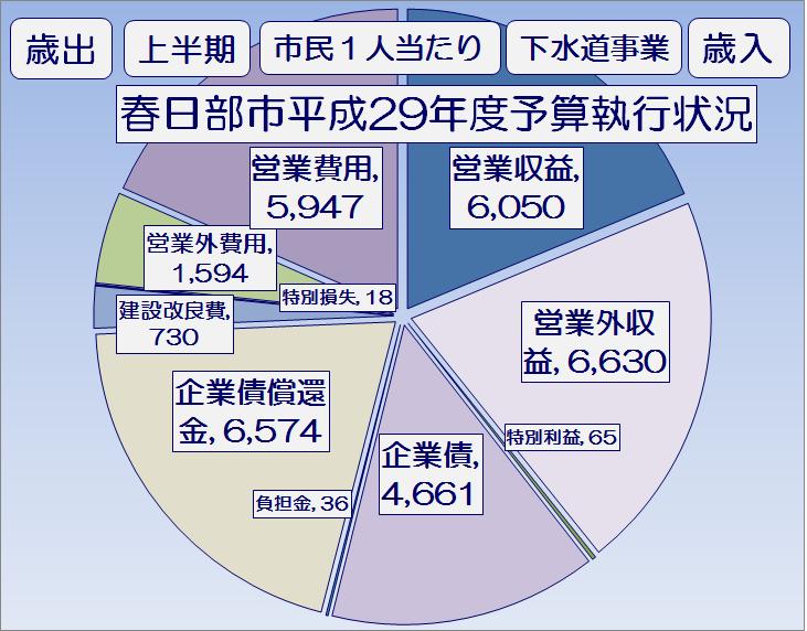 春日部市平成29年度上半期下水道事業予算執行状況・グラフ1