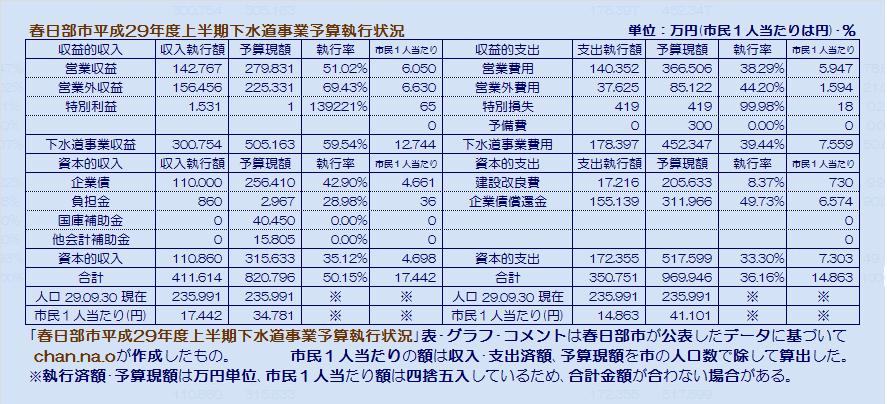 春日部市平成29年度上半期下水道事業予算執行状況・表