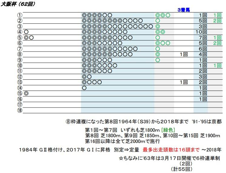 19 大阪杯