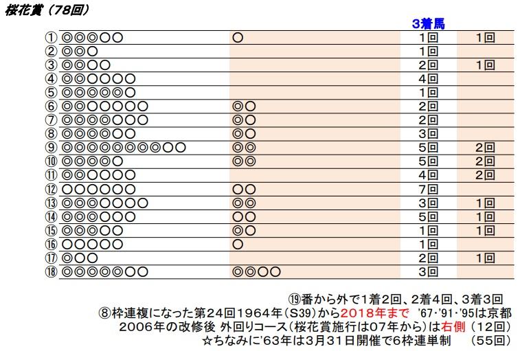 19 桜花賞