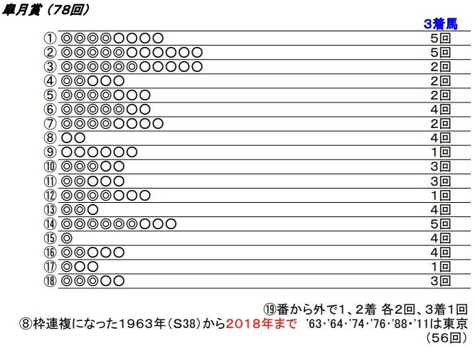 19 皐月賞