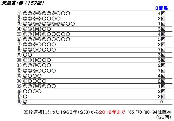 19 天皇賞春