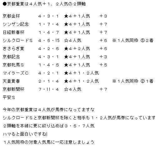 京都4人気