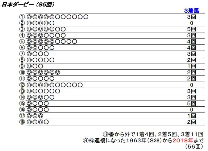19 日本ダービー
