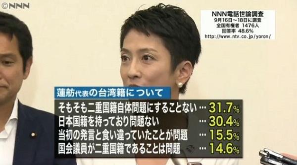 二重国籍で支那共産党の工作員の蓮舫が日本の国会議員であることに鈍感な日本国民 豪で議員5人が資格無効に 二重国籍で