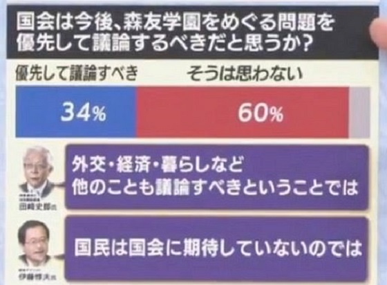 世論調査「森友問題を優先すべきか?」→60%「そうは思わない」