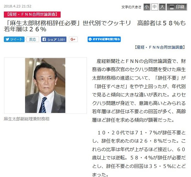 「麻生太郎財務相辞任不要」世代別でクッキリ 高齢者は58%も若年層は26%
