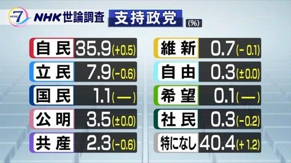 世論調査 5月11日(金)~13日(日) NHK
